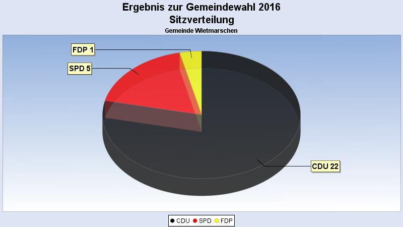 Ergebnis der Gemeindratswahl in Wietmarschen 2016